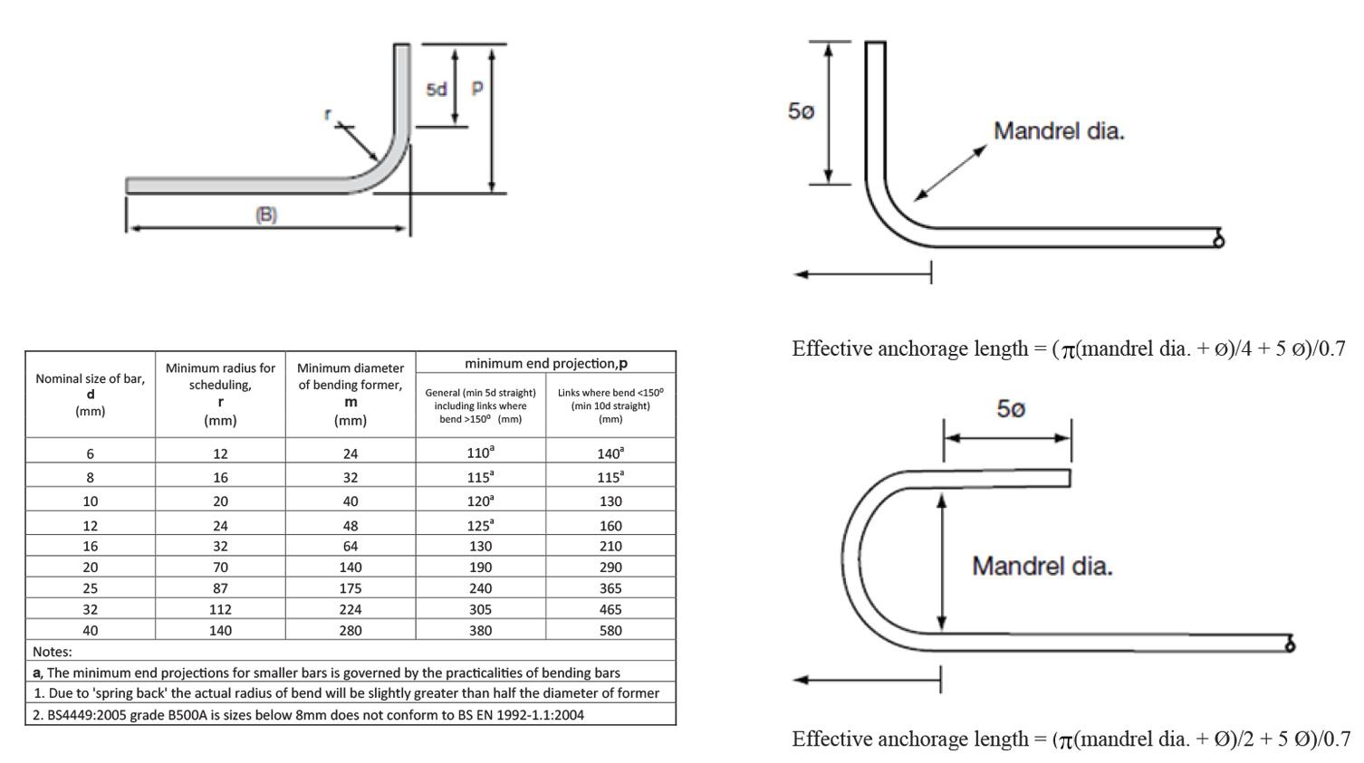 rebar bending diagrams