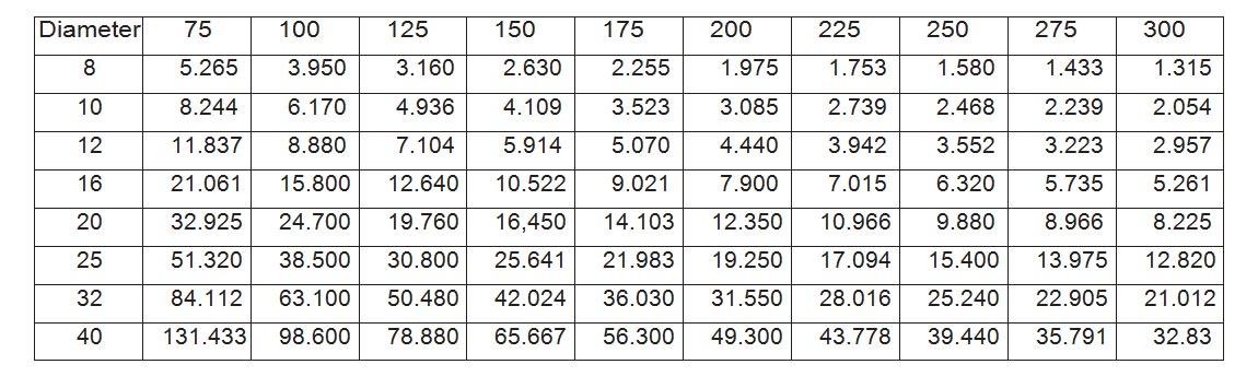 mass-per-sq-meter-for-various-bar-spacings-kg